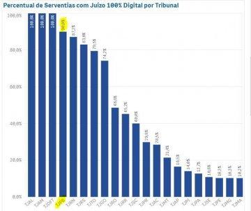 Gráfico com ranking dos tribunais no Juízo 100% Digital